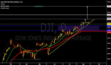 DJI: DOWJONES DAILY OUTLOOK