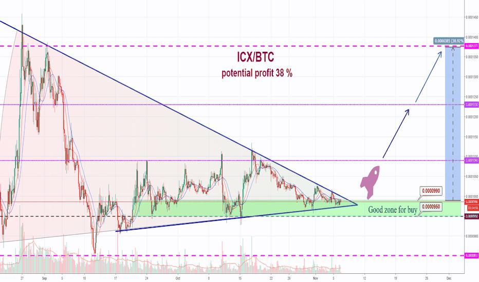 ICXBTC: ICON-BTC 38% Potential Profit (ICX)