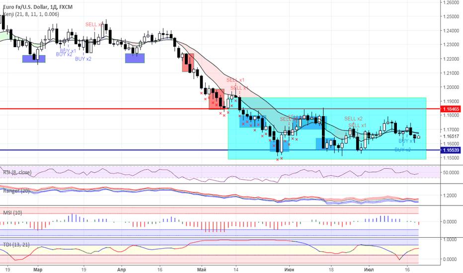 EURUSD: Диапазонная торговля: валютный рынок на 19.07.2018 года