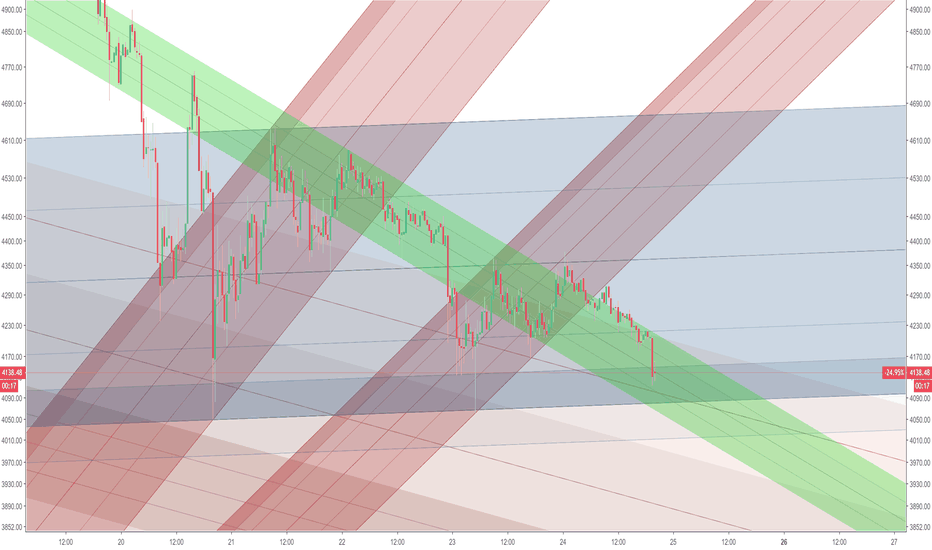 BTCUSD: Base Forming (Dark Blue)