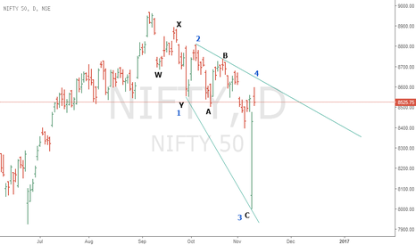 NIFTY: Expanding Diagonal Triangle