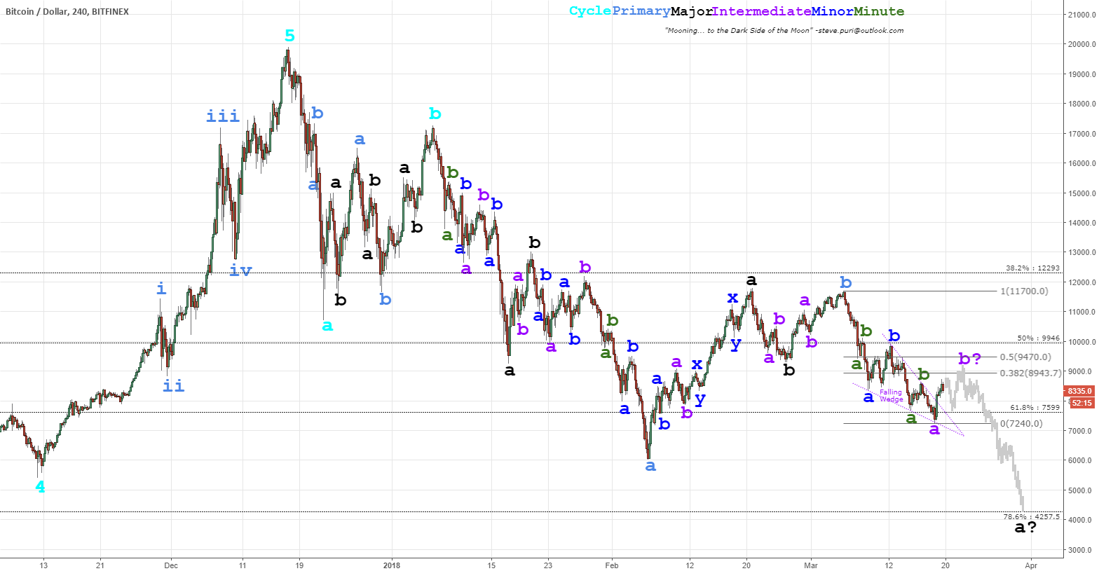 2018 Cryptocurrency Crash (Elliott Wave): Equinox
