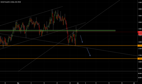 GBPUSD: Short GBP-USD