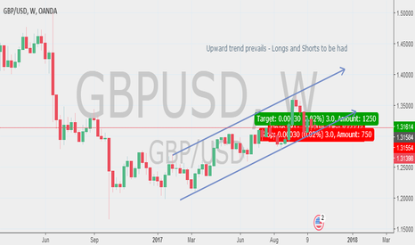 GBPUSD: Upward Trend - Plenty of Longs and shorts to be had