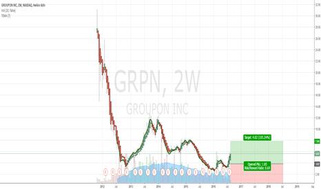 GRPN: Stocks Set to Soar Groupon | 2 Week Chart | Upside 100%