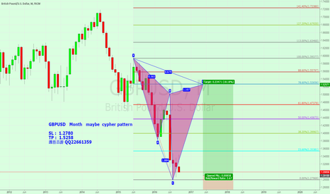 GBPUSD: GBPUSD   Month   maybe  cypher pattern