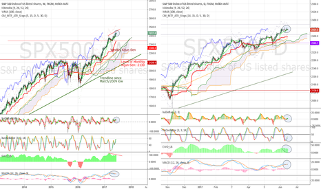 SPX500: The never ending trend... and the obvious weaknesses in momentum