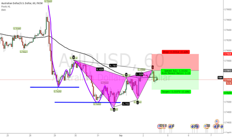 AUDUSD: AUDUSD GARTLEY RUNNING