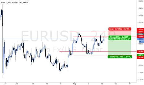 EURUSD: EURUSD SHORT 4H CHART