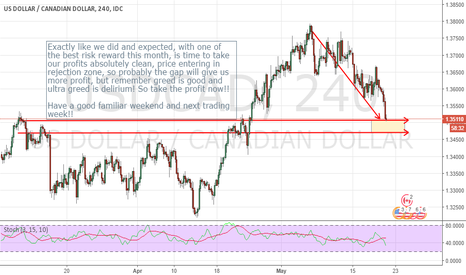 USDCAD: UPDATE USDCAD SELL ORDER