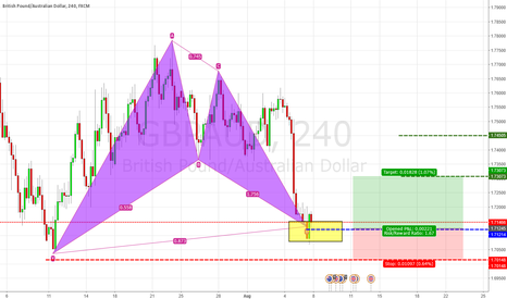 GBPAUD: [GBPAUD] Potential Bullish Bat formation H4