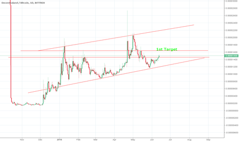 MANABTC: If we break the resistance at 1450, $MANA