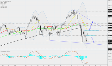 FTSEMIB: Italy 40 - Daily - Could we get a bit more recovery?