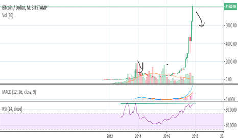 BTCUSD: RSI 92 on monthly chart.