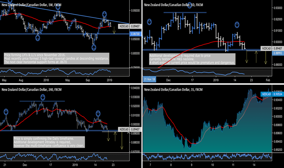 NZDCAD: NZD.CAD - Additional Development = Textbook Trade Opportunity