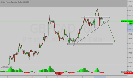 GBPCAD: GBPCAD - Sell
