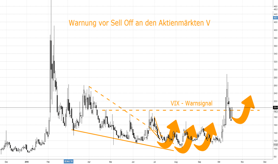 VIX: Warnung vor Sell Off an den Aktienmärkten (V)