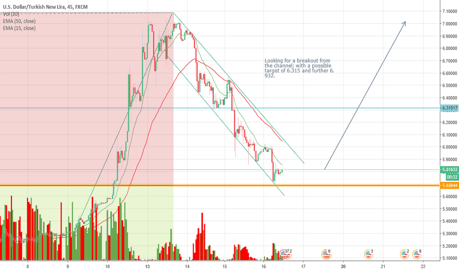 USDTRY: USDTRY: Possible Buy on confirmation