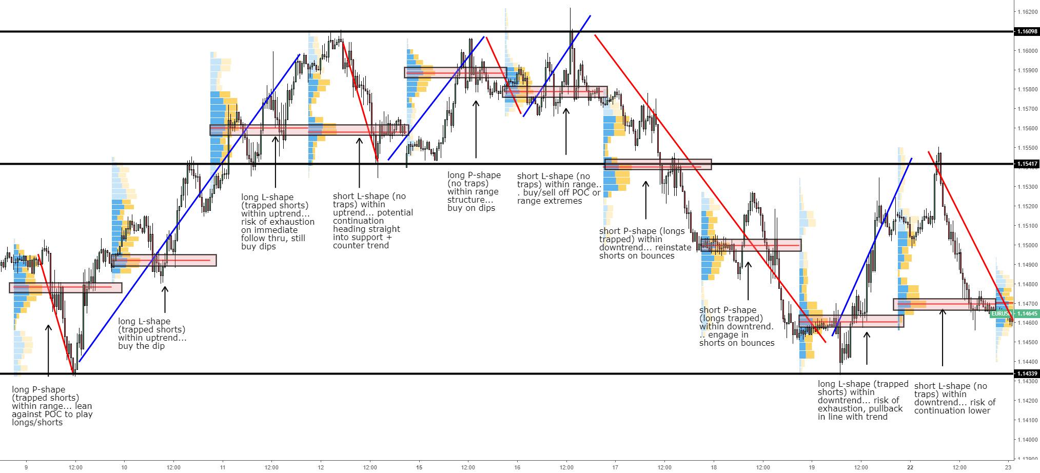 EUR/USD case study: How to interpret volume profile structures
