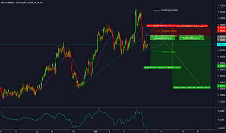 GBPAUD: SELL SETUP ON GBPAUD