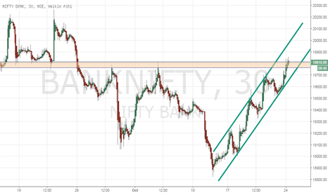 BANKNIFTY: BANKNIFTY: Go long once 19820 is decisively broken