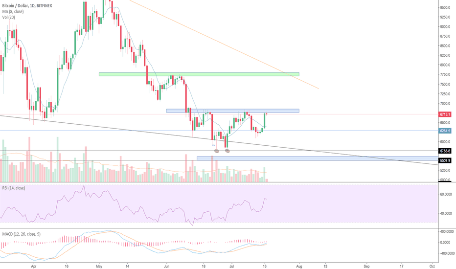 BTCUSD: Bitcoin touched resistance line, now we're ready for the drop!