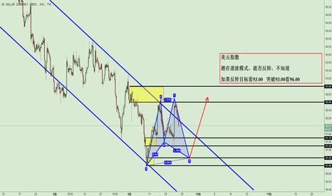 DXY: 美元指数潜在反转模式