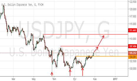 USDJPY: USDJPY - Triple Bottom