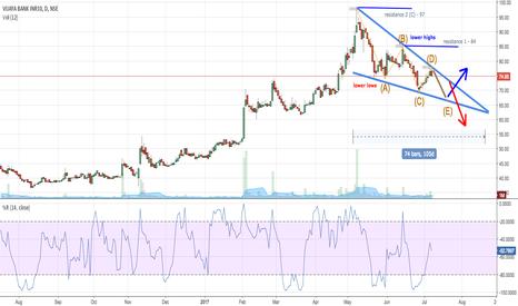 VIJAYABANK: Vijaya bank - symetrical descending triangle