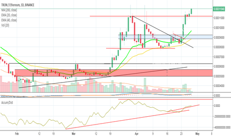 TRXETH: Justin Sun... on the horizon.. Rising from the Resistance line!