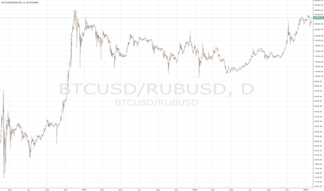 BTCUSD/RUBUSD: BTC close to ATH against RUB