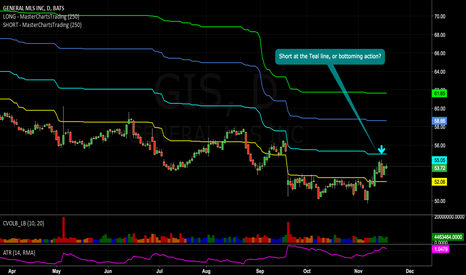 GIS: Short at the Teal line, or bottoming action? ..