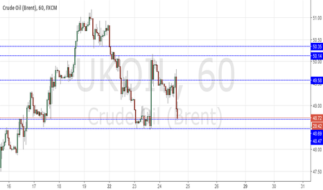 UKOIL: Long Crude Oil