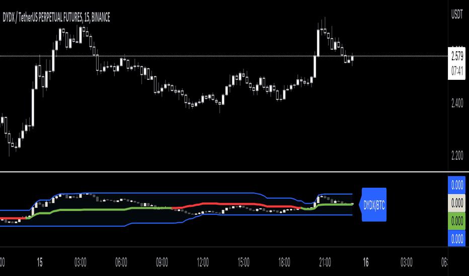 MOD prezzo e grafico azione — NYSE:MOD — TradingView
