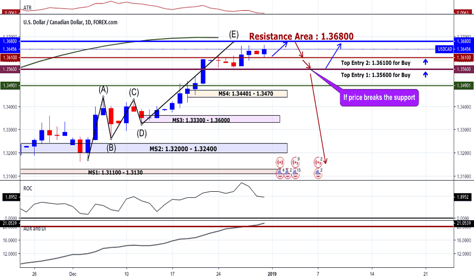 USDCAD: USDCAD Best Analysis on January 2019 | Clear Chart