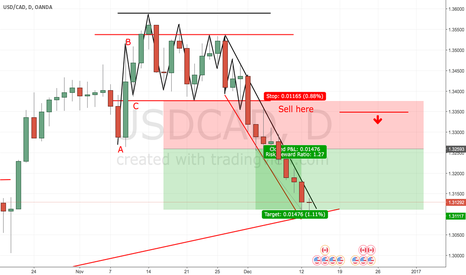 USDCAD: On Point called this signal