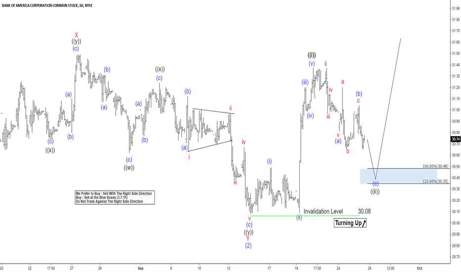 BAC: BAC Elliott Wave View: Ready To Resume Higher?