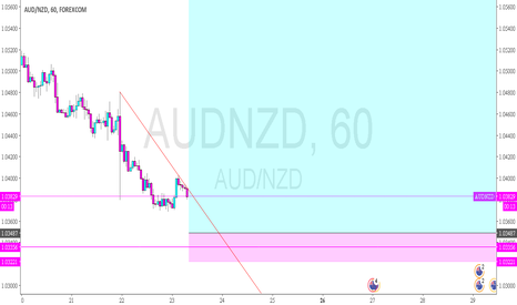 AUDNZD: AUDNZD - possible bottom