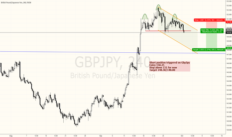 GBPJPY: GBPJPY: Short aiming for 200 pips