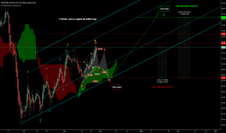 XBI: I will start as a Bear and finish as a Bull