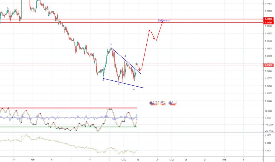 EURUSD: Tradingplan Week 8 Eur/Usd