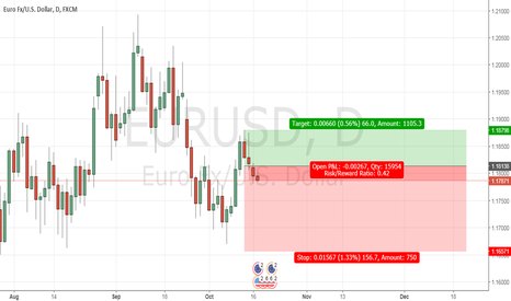 EURUSD: EUR/USD - Daily Bearish Dominant Setup