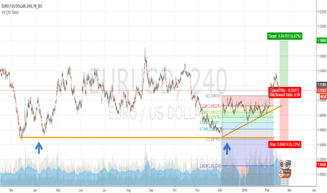 EURUSD: EURUSD - 1.20 Target
