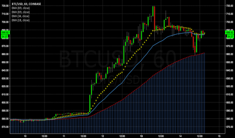 BTCUSD: Btc Retrace