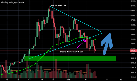 BTCUSD: Comparing current BTC correction with previous