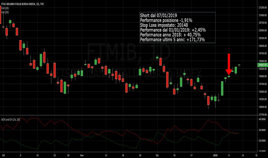 FTMIB: Ftse mib - MARKROBOT.S. ANALISI DEL 11/01/2019