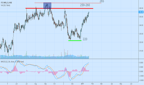 ITC: ITC Reaching at next resistance