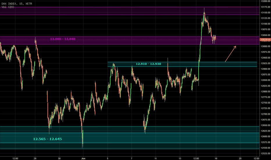 DAX: DAX - Range-Breakout als Kaufniveau
