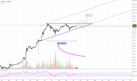 ETHUSD: ETHUSD 124Day Ascending triangle pattern forming possibility
