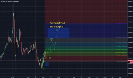 BNBBTC: BNB-USDT new target 0.0009100+ - surging ahead nicely!